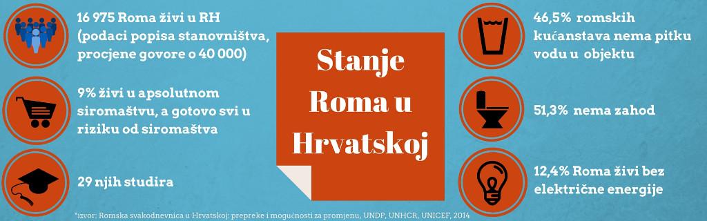 Romi u Hrvatskoj